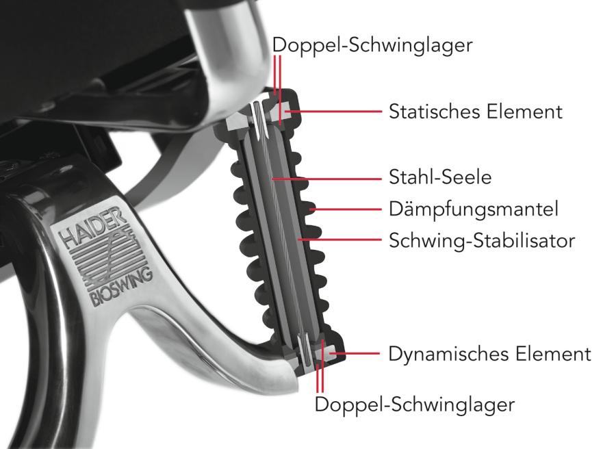 Ergonomischer bürostuhl grafik  Wögerbauer Athletic Solutions - Haider Bioswing Sitzsysteme